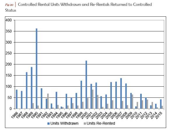 Fig 20 2015 Rent Board Rpt